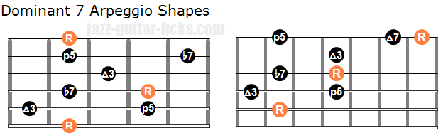 Dominant 7 arpeggio shapes