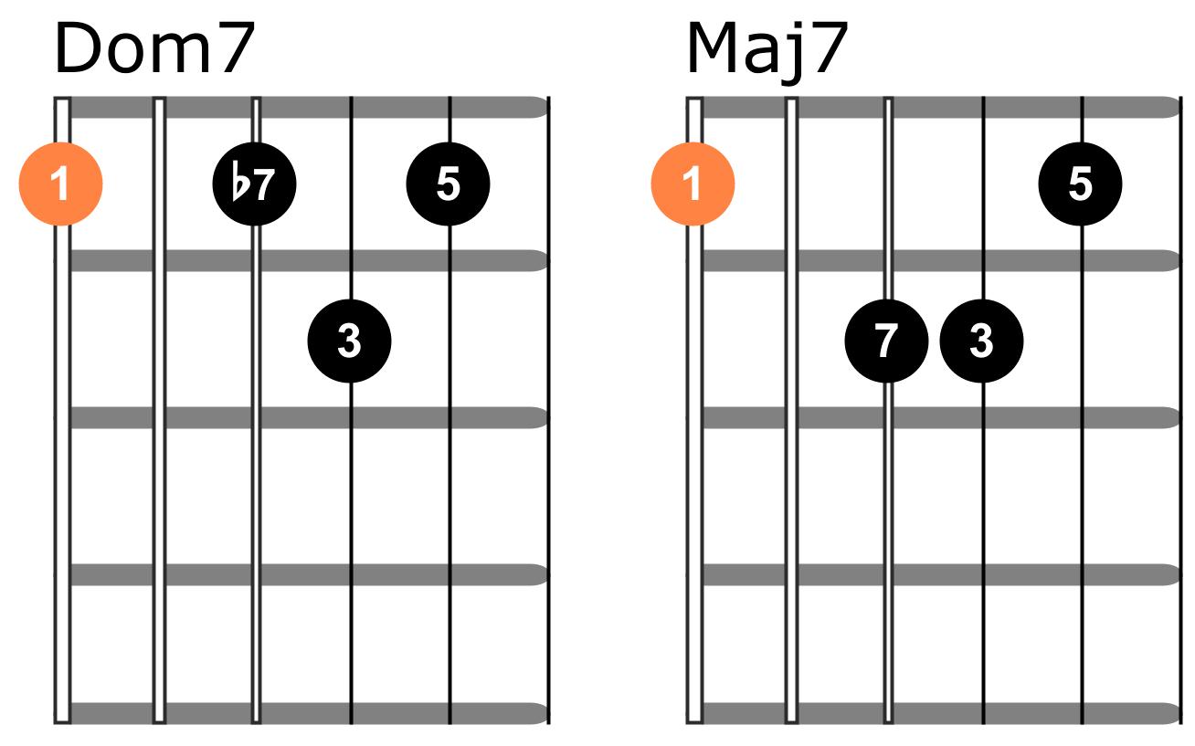 Dominant 7 chords vs major 7 chords on guitar