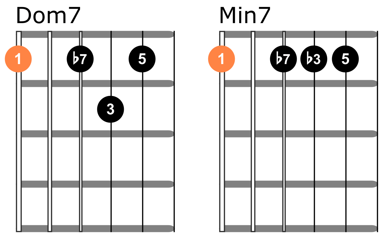 Dominant 7 chords vs minor seventh chords on guitar