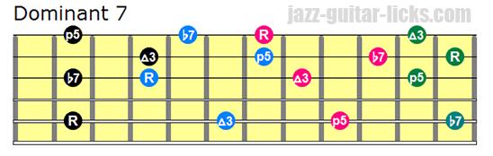 TECHNIQUES et MUSIQUES, IMPROVISATION pour GUITARE. 5 doigts main droite (6, 7 & 8 strings) Dominant-7-drop-3-chords-bass-on-5th-string
