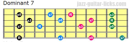 TECHNIQUES et MUSIQUES, IMPROVISATION pour GUITARE. 5 doigts main droite (6, 7 & 8 strings) Dominant-7-drop-3-guitar-chords-bass-on-6th-string