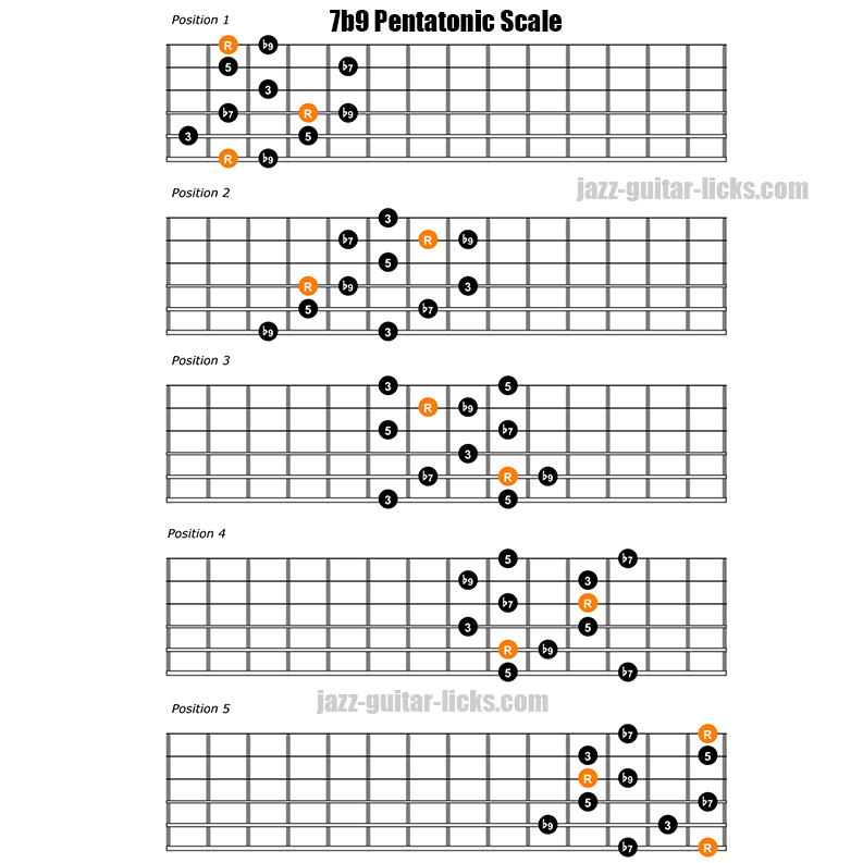 Dominant 7 flat 9 pentatonic scale 5 guitar positions