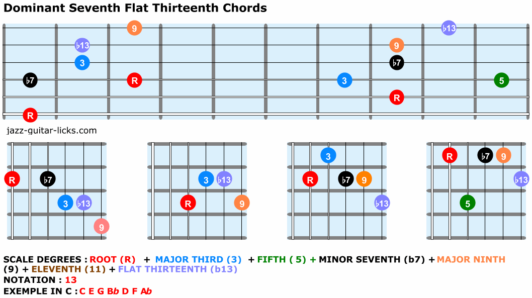 Dominant 7 flat thirteenth chords