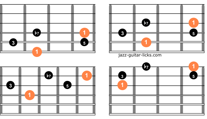 Dominant 7 guitar arpeggios one octave chart