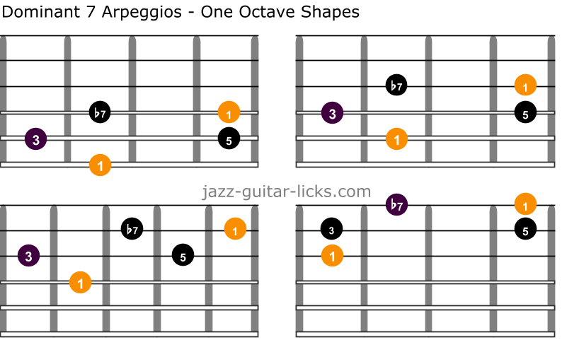 Dominant 7 guitar arpeggios one octave