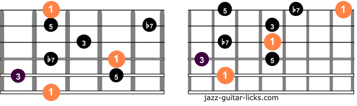 Dominant 7 guitar arpeggios two octaves