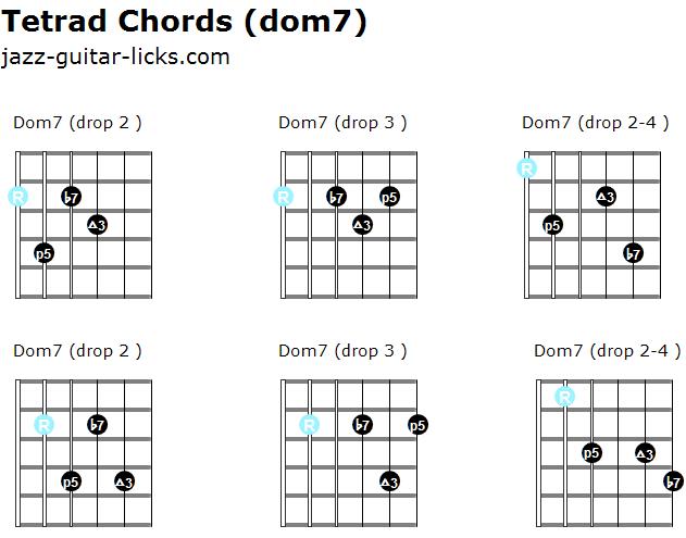 Dominant 7 tetrad chords