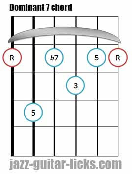 Dominant 7 th guitar bar chord