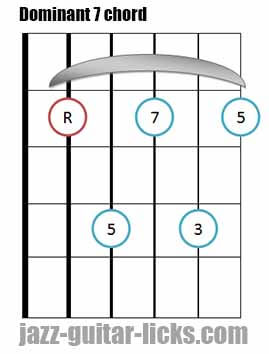 Dominant 7 th guitar bar chord 2