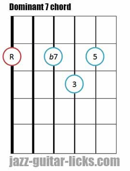 Dominant 7 th guitar chord
