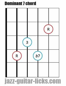 Dominant 7 th guitar chord 2