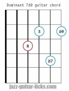 Dominant 7b9 guitar chord diagram 3