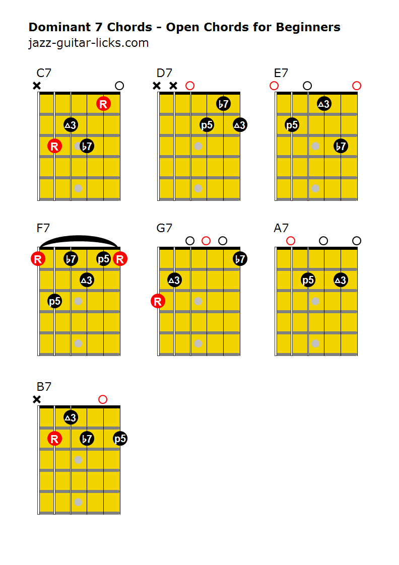 Dominant 7th chords for beginners
