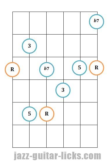 Dominant 7th guitar arpeggio pattern 1