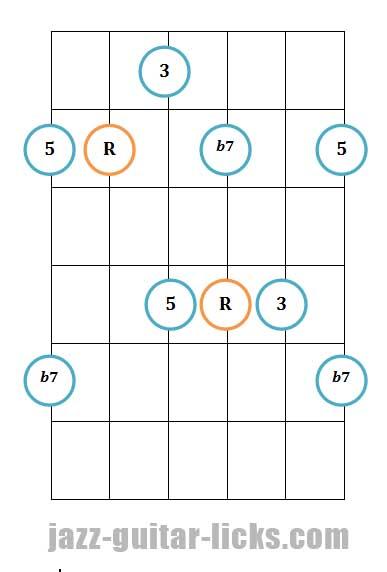 Dominant 7th guitar arpeggio pattern 2