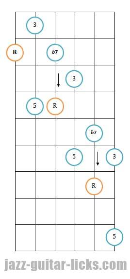 Dominant 7th guitar arpeggio pattern 3