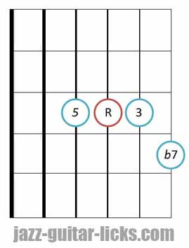 drop 2 Dominant 7th guitar chord diagram 4 3