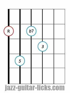 drop 2 Dominant 7th guitar chord diagram 6 1