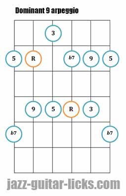 Dominant 9 arpeggio guitar diagram 1