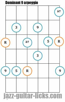 Dominant 9 arpeggio guitar shape 1