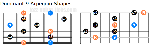 Dominant 9 arpeggio shapes