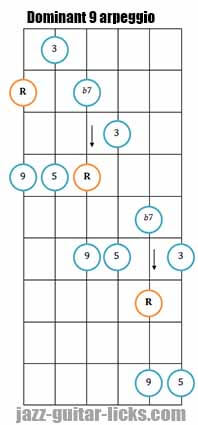 Dominant 9 diagonal guitar arpeggio diagram 1