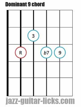 Dominant 9 th guitar bar chord 2