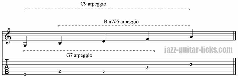 Dominant 9th arpeggio superimposition