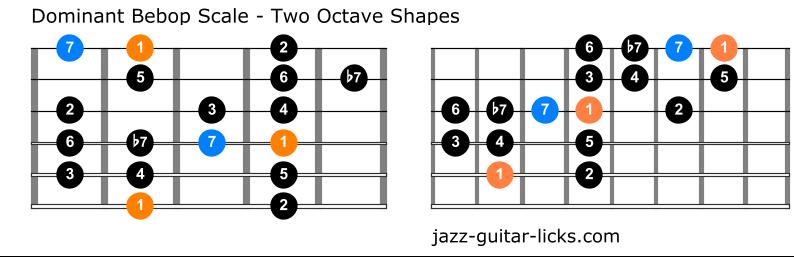 Dominant bebop guitar diagrams