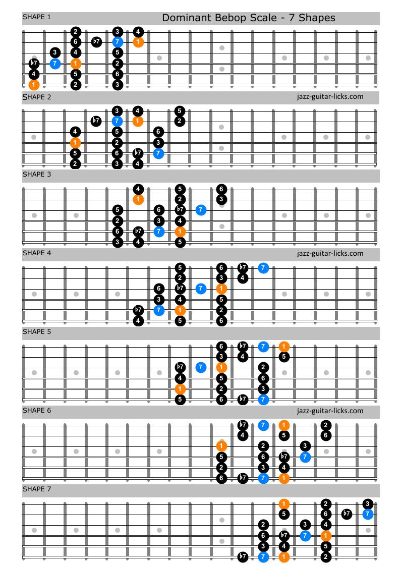 Dominant bebop guitar positions