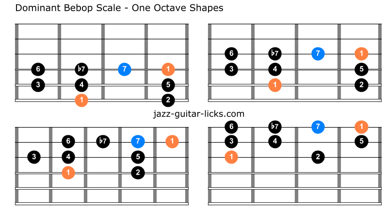 Dominant bebop guitar shapes