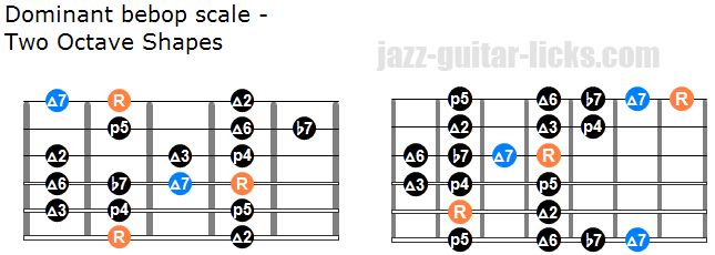 Dominant bebop scale two octave shapes