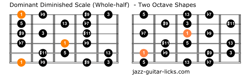 Dominant diminished scale guitar chart
