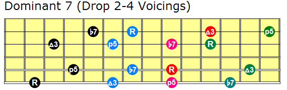 Dominant drop 2 and 4 guitar chords