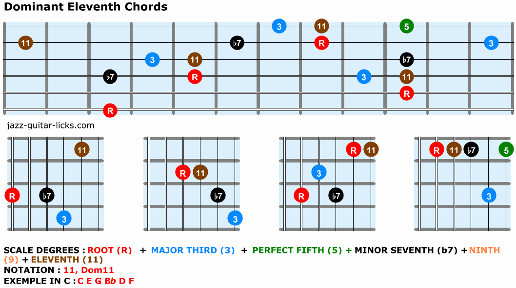 Dominant eleventh chords guitar