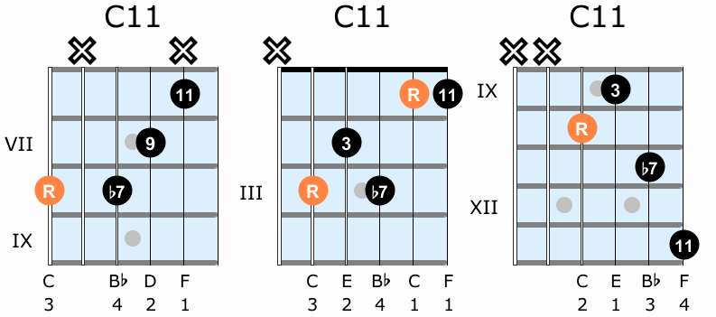 Dominant eleventh guitar chord shapes
