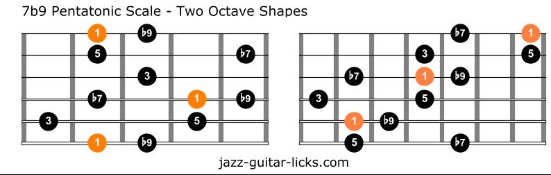 Dominant flat nine pentatonic scale guitar charts