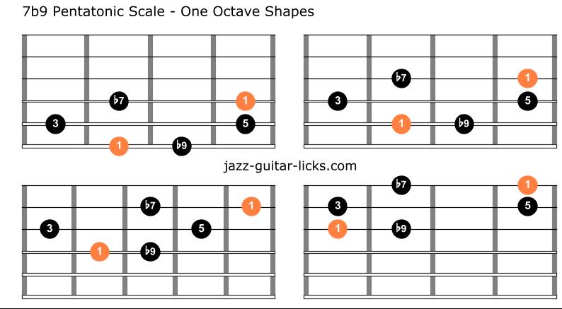 Dominant flat nine pentatonic scale guitar shapes