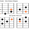 Dominant flat nine pentatonic scale guitar shapes