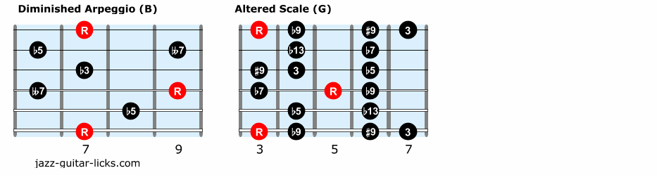 Dominant guitar scales