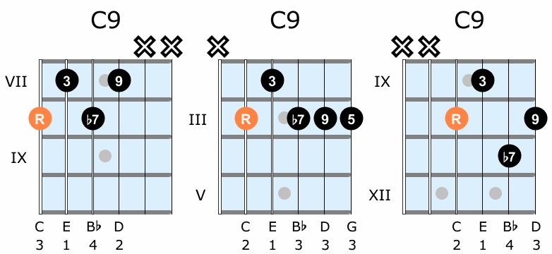 Dominant ninth guitar chord shapes