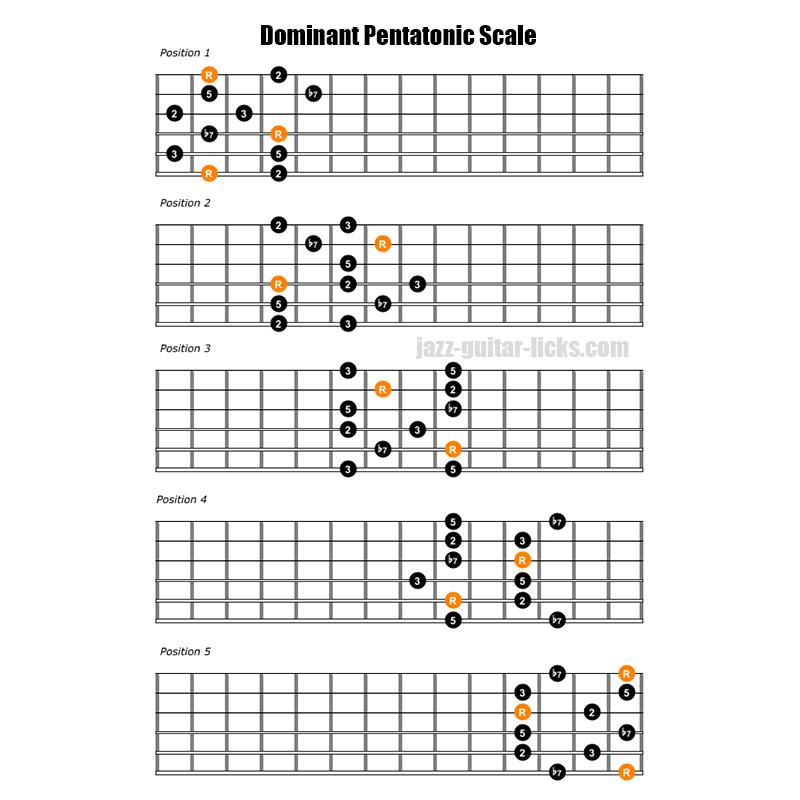 Dominant pentatonic scale guitar