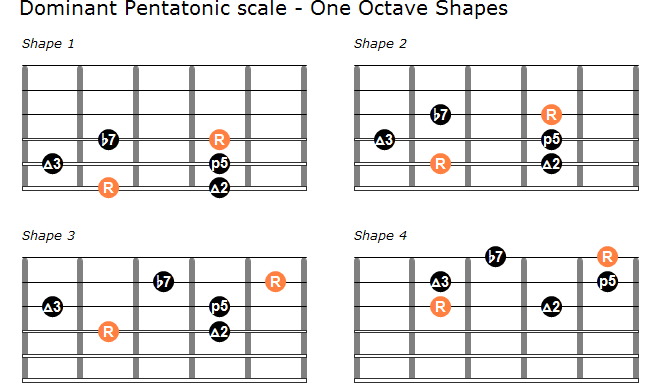 Dominant pentatonic scale one octave shapes