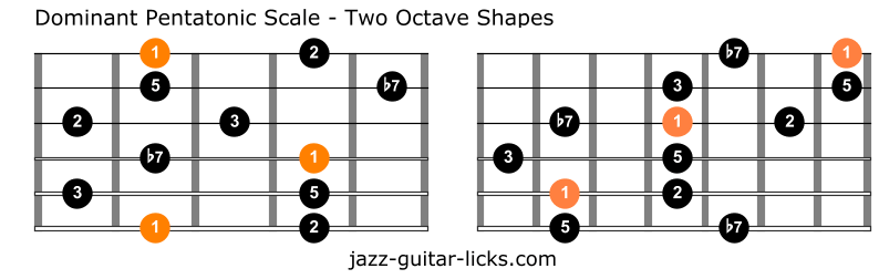 Dominant pentatonic scale shapes guitar