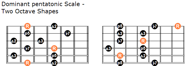 Dominant pentatonic scale two octave shapes