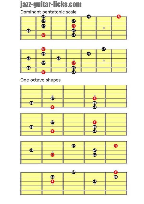 Dominant pentatonic scales guitar diagrams