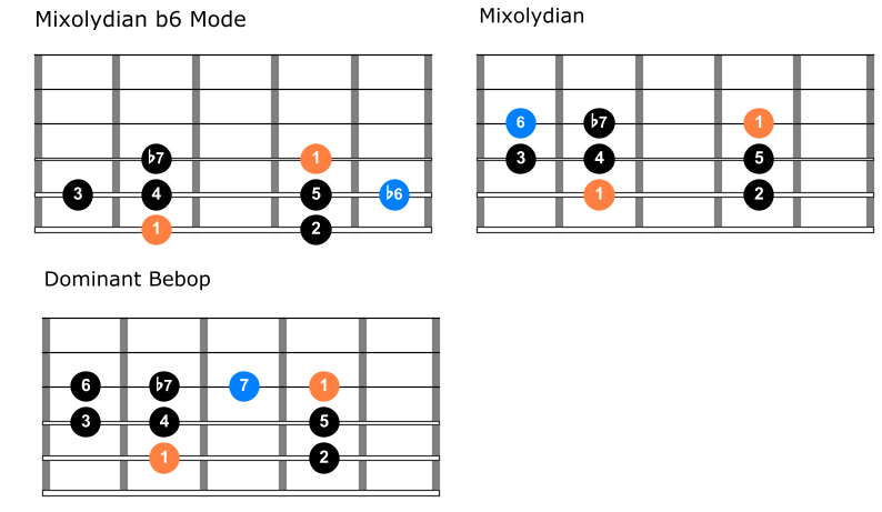 Dominant scale comparison