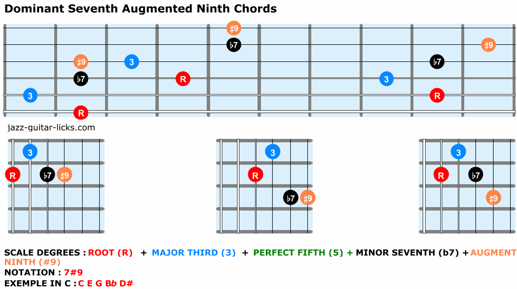 Dominant seventh augmented ninth chords