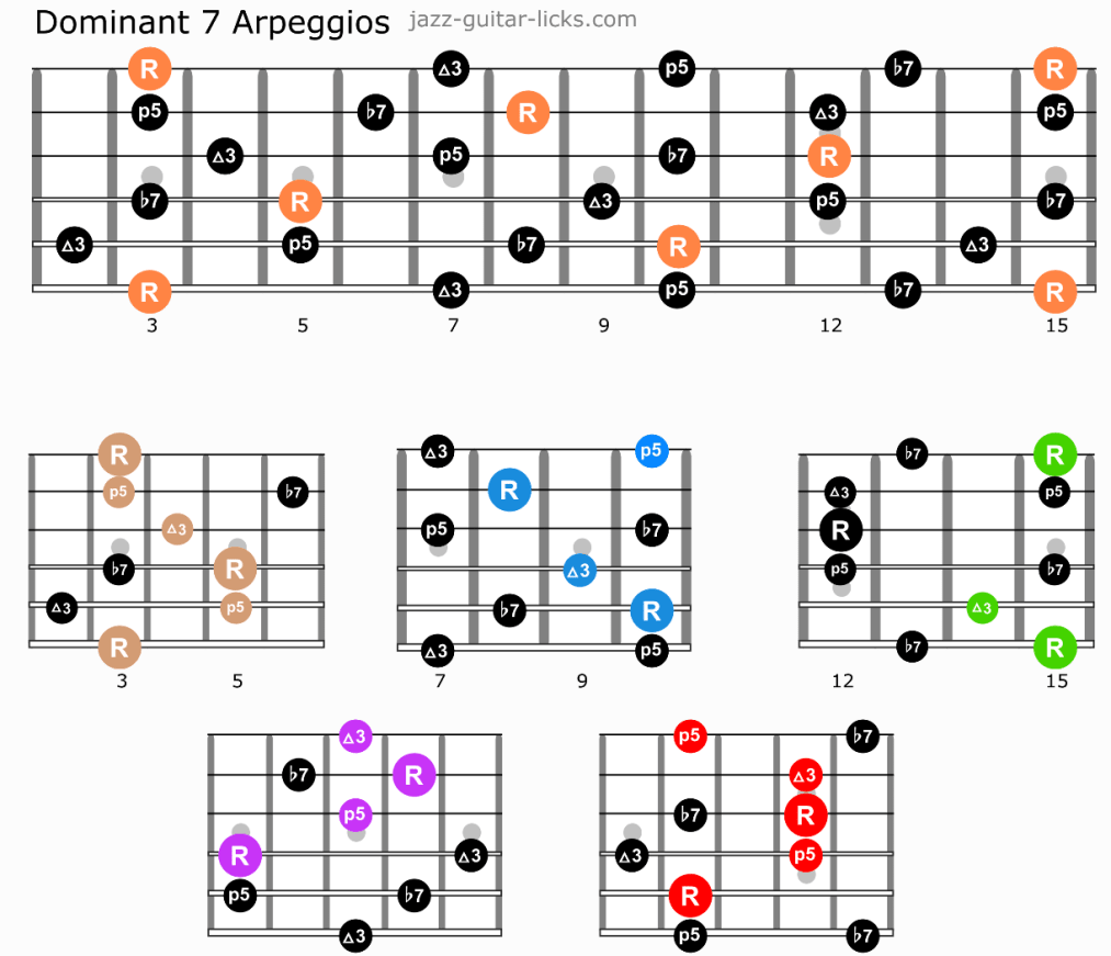 Dominant 7 guitar arpeggios shapes caged