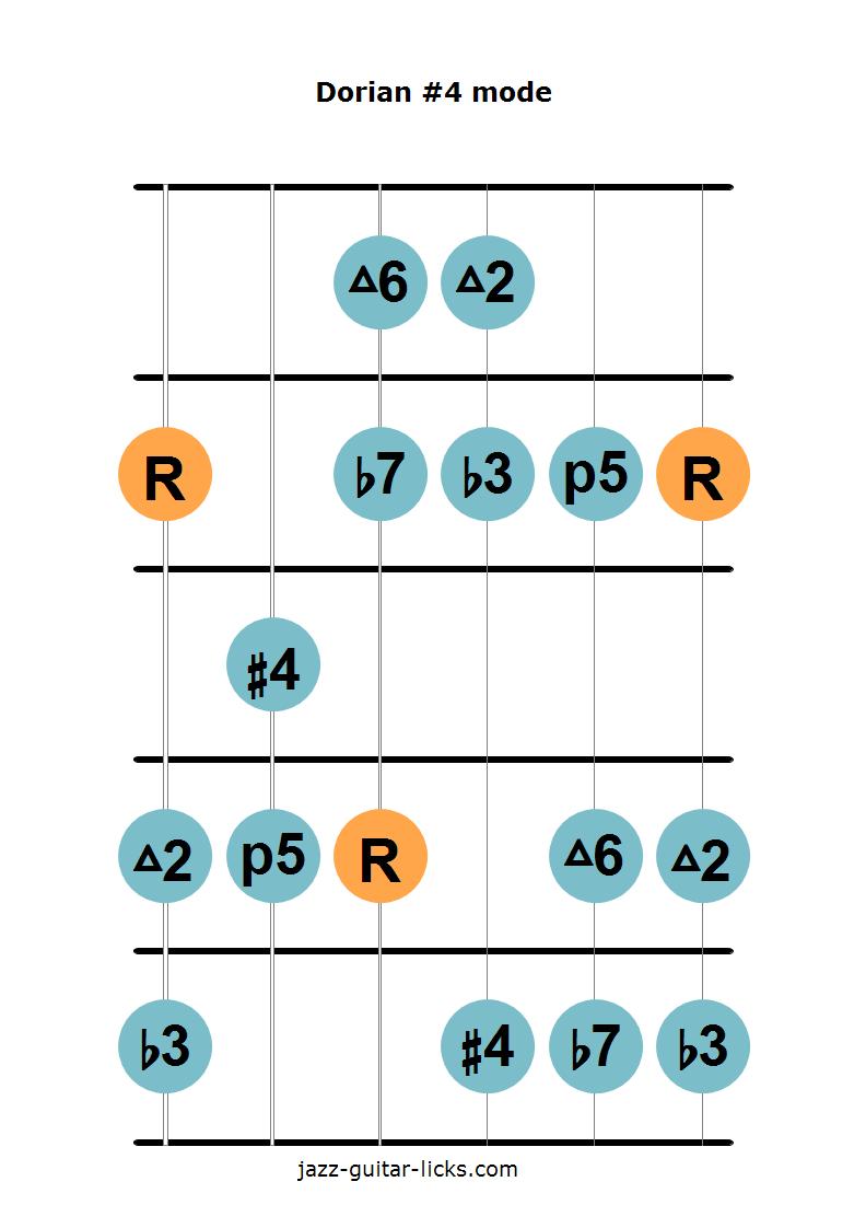 Dorian #11 mode guitar diagram 1